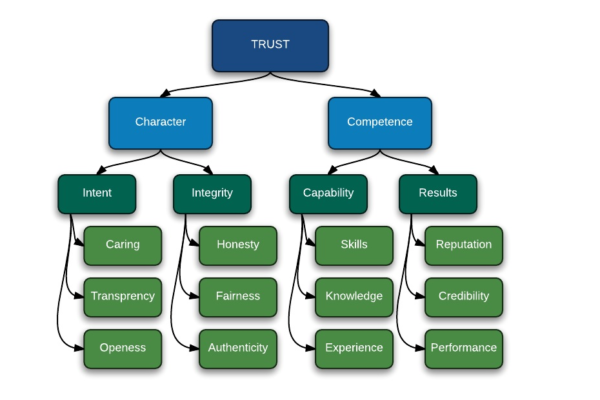 Trustworthiness in Service